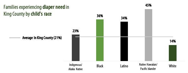 Graph of racial disparties of diaper need in King County. Description automatically generated